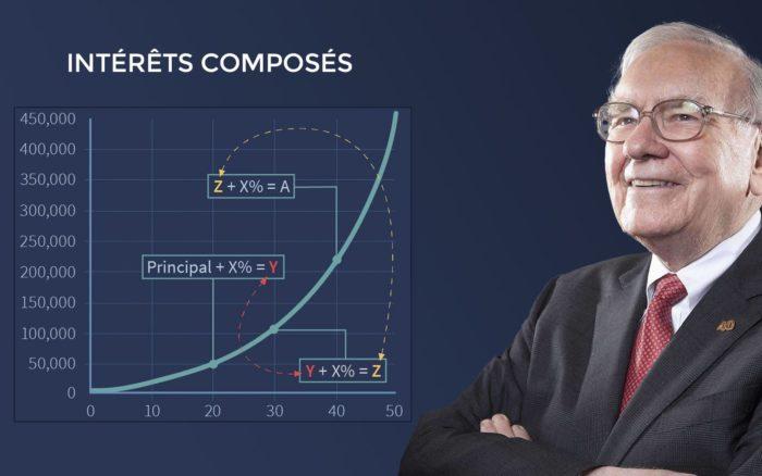 Comment calculer ses intérêts composés ?