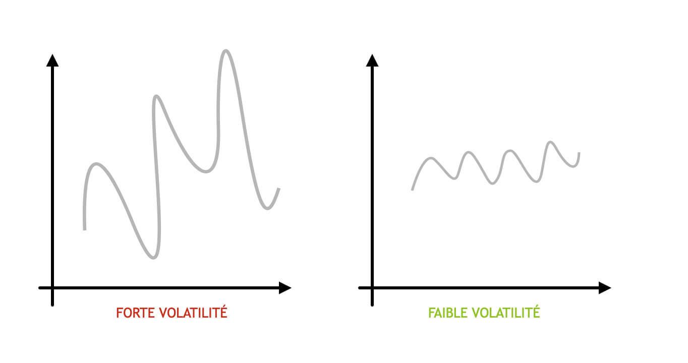 Les trois meilleures stratégies d'investissement en bourse