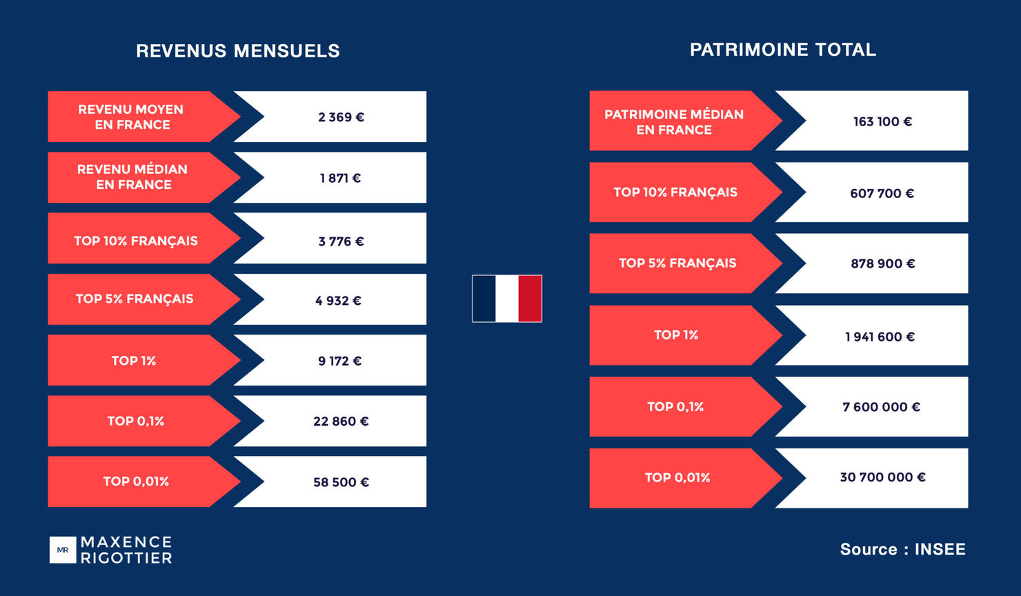 Revenus mensuels et patrimoines des riches Français en 2021
